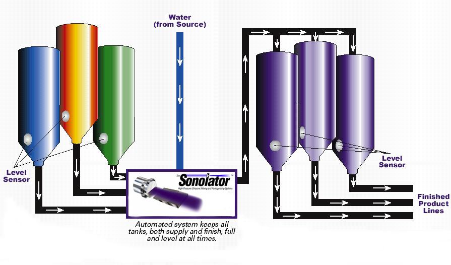 Multi-feed-homogenizer