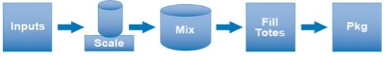 Multi-step blending process