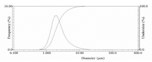 Pressure based on diameter